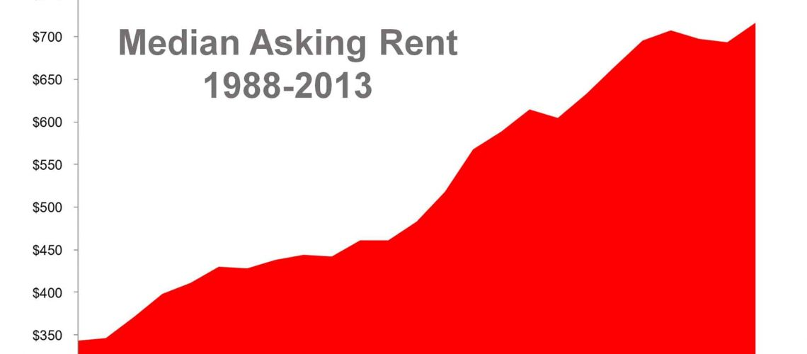 increased-cost-renting-25-years